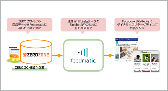 ZERO ZONE×Feedmatic連携イメージ図